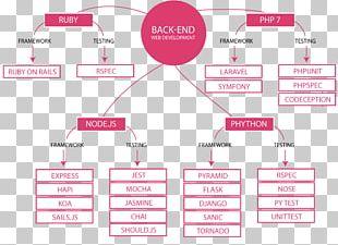 Web Development Front And Back Ends Web Developer Software Developer PNG