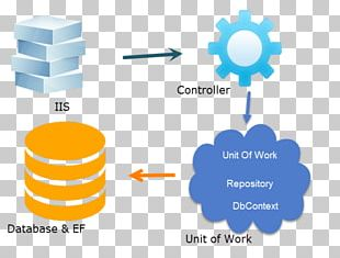 ASP.NET MVC Unit Of Work Software Repository Entity Framework Model–view–controller PNG