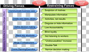 Mergers And Acquisitions Change Management Business Plan Organization PNG