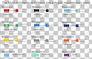Architectural Pattern Architecture Microservices Software Design Pattern .NET Framework PNG