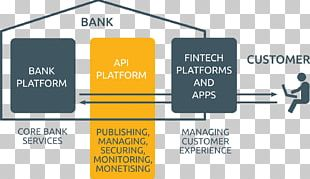 Open Banking Online Banking Application Programming Interface Core Banking PNG