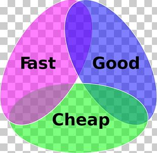 Project Management Triangle Quality Scope Euler Diagram PNG