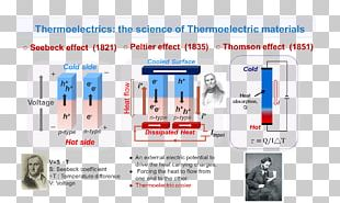 Thermoelectric Generator Thermoelectric Cooling Peltier