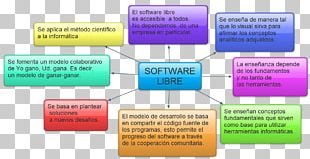 Free Software Computer Software Proprietary Software Source Code PNG