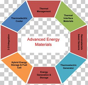 Advanced Energy Materials Energy Storage PNG
