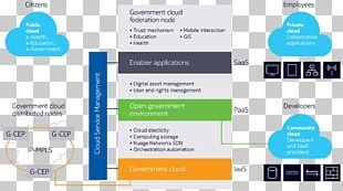 Cloud Computing Infrastructure As A Service Cloud Storage Platform As A Service Community Cloud PNG