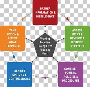 Decision-making Models Decision Model Information Decision Support System PNG