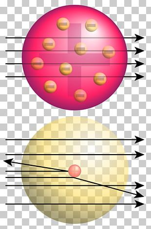 Geiger–Marsden Experiment Rutherford Model Rutherford Scattering Atomic Nucleus Alpha Particle PNG
