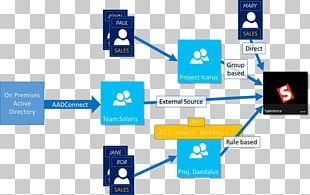 Active Directory Microsoft Azure Microsoft Office 365 Cloud Computing PNG