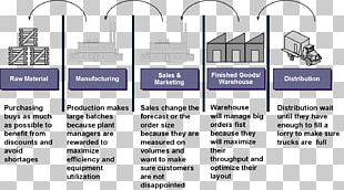 Supply Chain Management Software Logistics Raw Material PNG