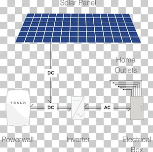 Solar Panels Tesla Powerwall Tesla Motors Electricity Solar Power PNG