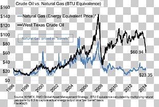 Natural Gas Prices Petroleum Gasoline PNG