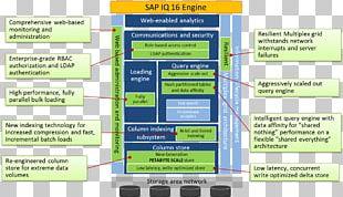 Sybase IQ Database Computer Software SAP HANA PNG