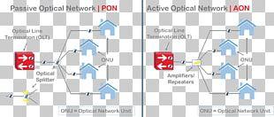 Passive Optical Network Diagram Optical Fiber Active Optical Network Fiber To The X PNG