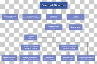 Organizational Chart Board Of Directors Organizational Structure Corporation PNG