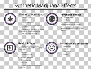 Synthetic Cannabinoids Cannabis Drug Withdrawal Addiction Medical Sign PNG