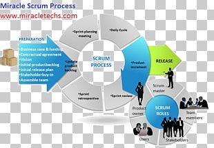 Scrum Agile Software Development Project Management PNG