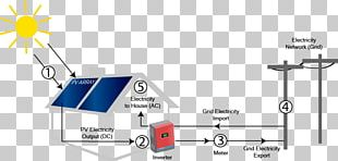 Diagram Solar Power Electric Power System Electricity Electrical Grid PNG