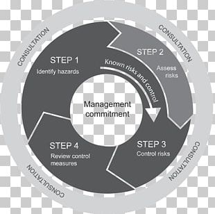 Risk Management Risk Assessment Hazard PNG