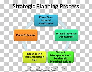 Strategic Planning Business Plan Business Process PNG