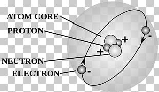 Atomic Theory Wiring Diagram Proton PNG