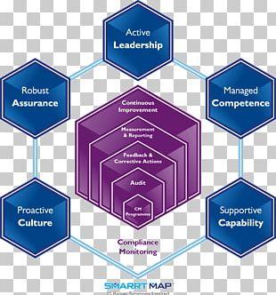 Safety Management Systems Organization Risk Management PNG