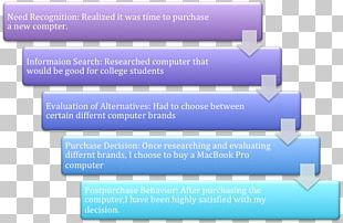 Decision-making Buyer Decision Process Market Research Marketing PNG