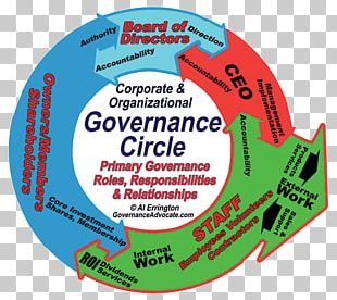 Board Of Directors Chief Executive Policy Governance Management Corporate Governance PNG