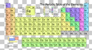 Periodic Table Chemical Element Ionization Energy Electron Configuration Atom PNG