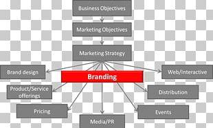 Brand Management Marketing Logo PNG