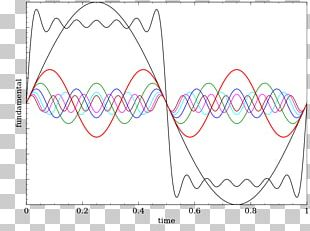 Fourier Series Sawtooth Wave Fourier Transform Periodic