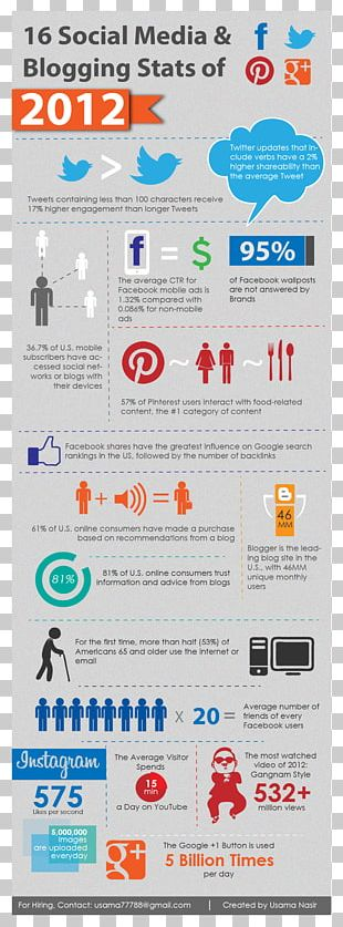 Social Media Marketing Infographic Information PNG