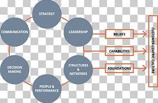 Organization Contagious: Why Things Catch On Business Customer Enterprise Architecture PNG