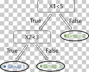 Random Forest Decision Tree Machine Learning Statistical Classification Regression Analysis PNG