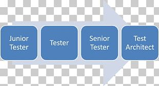 Software Testing Career Computer Software Functional Testing Software Development PNG