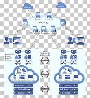 Virtual Private Cloud Cloud Computing Web Hosting Service Internet PNG