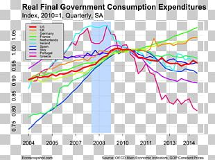Consumption Economics Economy Investment Gross Domestic Product PNG