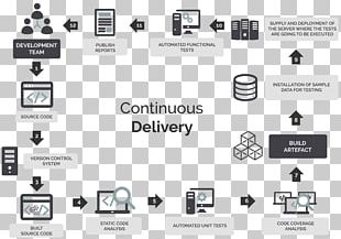 Document Release Management Continuous Delivery Agile Testing Agile Software Development PNG