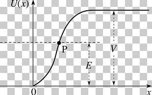 Transmission Coefficient Quantum Tunnelling Rectangular Potential Barrier Quantum Mechanics Physics PNG