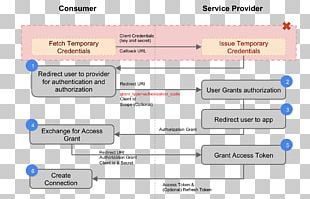 OAuth Application Programming Interface Client Credential Identity Provider PNG