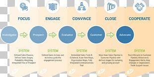 Sales Management Sales Management Customer Relationship Management Social Selling PNG