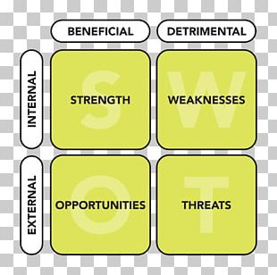 SWOT Analysis Business Strategic Planning PNG