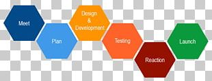 Design Thinking Human-centered Design Engineering Design Process Innovation PNG