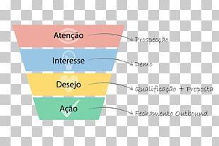 Digital Marketing Sales Process AIDA Lead Generation PNG